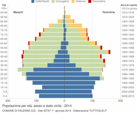 Grafico Popolazione per età, sesso e stato civile Comune di Falerna (CZ)