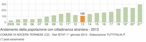 Grafico andamento popolazione stranieri Comune di Nocera Terinese (CZ)