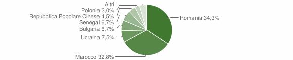 Grafico cittadinanza stranieri - Nocera Terinese 2014