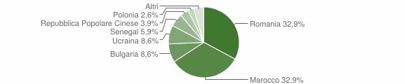Grafico cittadinanza stranieri - Nocera Terinese 2015
