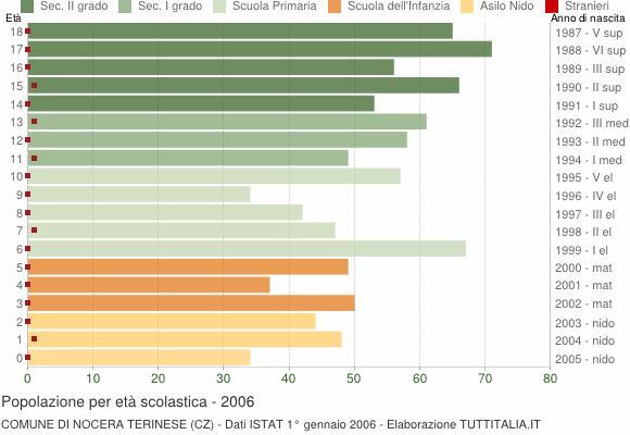 Grafico Popolazione in età scolastica - Nocera Terinese 2006