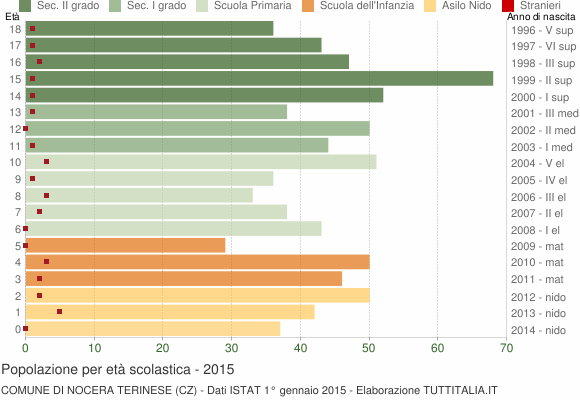 Grafico Popolazione in età scolastica - Nocera Terinese 2015