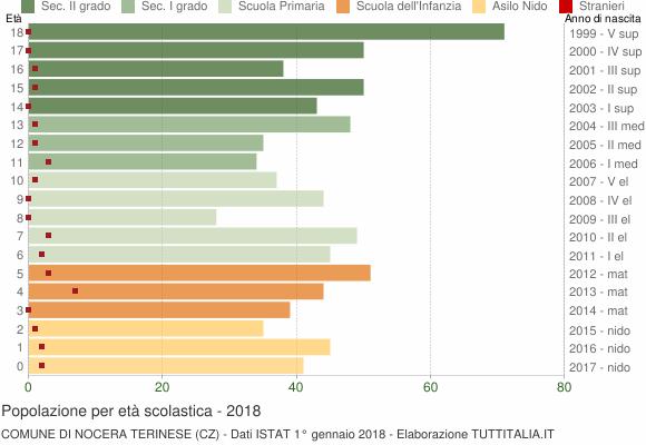 Grafico Popolazione in età scolastica - Nocera Terinese 2018