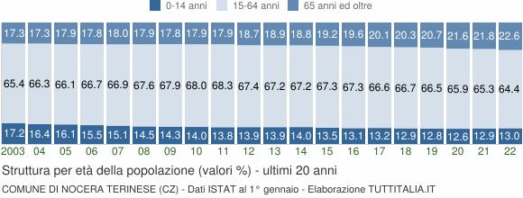 Grafico struttura della popolazione Comune di Nocera Terinese (CZ)
