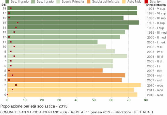 Grafico Popolazione in età scolastica - San Marco Argentano 2013