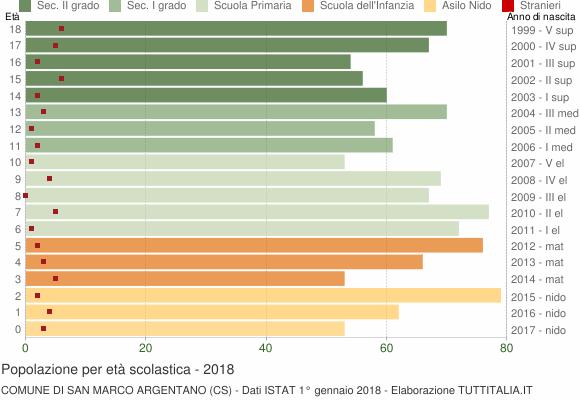 Grafico Popolazione in età scolastica - San Marco Argentano 2018