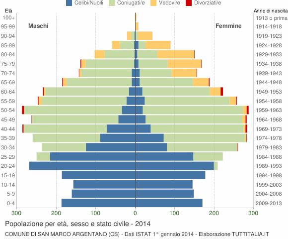 Grafico Popolazione per età, sesso e stato civile Comune di San Marco Argentano (CS)