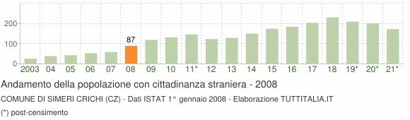 Grafico andamento popolazione stranieri Comune di Simeri Crichi (CZ)