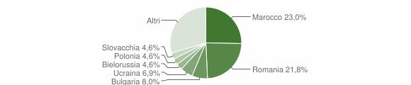 Grafico cittadinanza stranieri - Simeri Crichi 2008