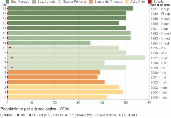 Grafico Popolazione in età scolastica - Simeri Crichi 2006