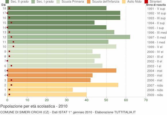 Grafico Popolazione in età scolastica - Simeri Crichi 2010