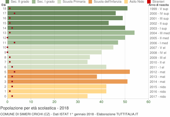 Grafico Popolazione in età scolastica - Simeri Crichi 2018