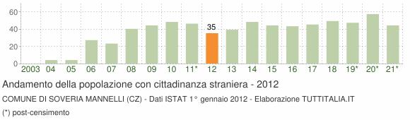 Grafico andamento popolazione stranieri Comune di Soveria Mannelli (CZ)