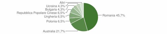 Grafico cittadinanza stranieri - Soveria Mannelli 2011