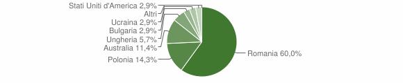 Grafico cittadinanza stranieri - Soveria Mannelli 2012