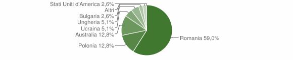 Grafico cittadinanza stranieri - Soveria Mannelli 2013