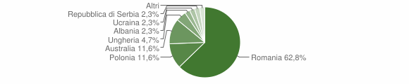 Grafico cittadinanza stranieri - Soveria Mannelli 2016