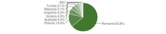 Grafico cittadinanza stranieri - Soveria Mannelli 2019