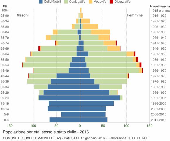 Grafico Popolazione per età, sesso e stato civile Comune di Soveria Mannelli (CZ)