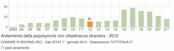 Grafico andamento popolazione stranieri Comune di Bivongi (RC)