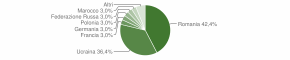 Grafico cittadinanza stranieri - Bivongi 2011