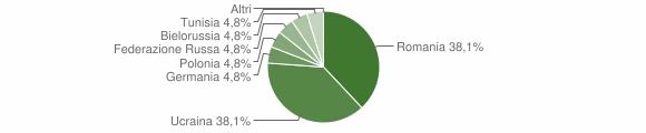 Grafico cittadinanza stranieri - Bivongi 2012