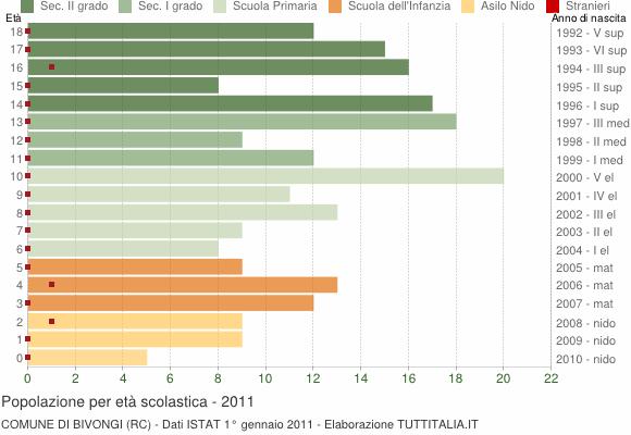 Grafico Popolazione in età scolastica - Bivongi 2011