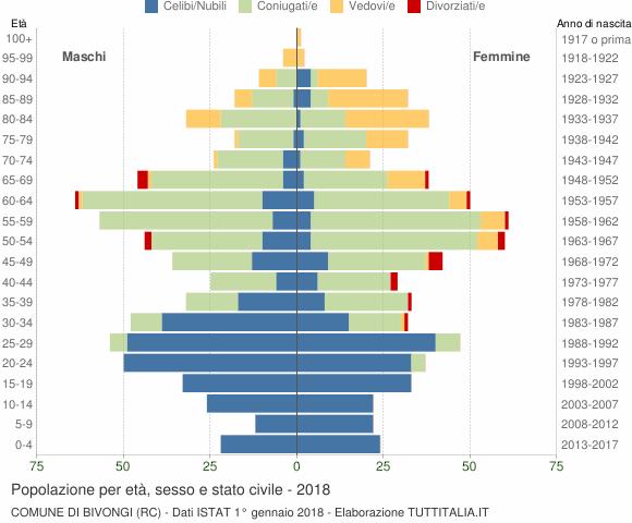 Grafico Popolazione per età, sesso e stato civile Comune di Bivongi (RC)