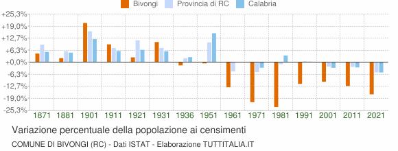 Grafico variazione percentuale della popolazione Comune di Bivongi (RC)