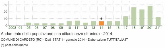 Grafico andamento popolazione stranieri Comune di Cardeto (RC)