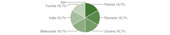 Grafico cittadinanza stranieri - Cardeto 2014