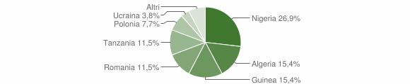 Grafico cittadinanza stranieri - Cardeto 2018