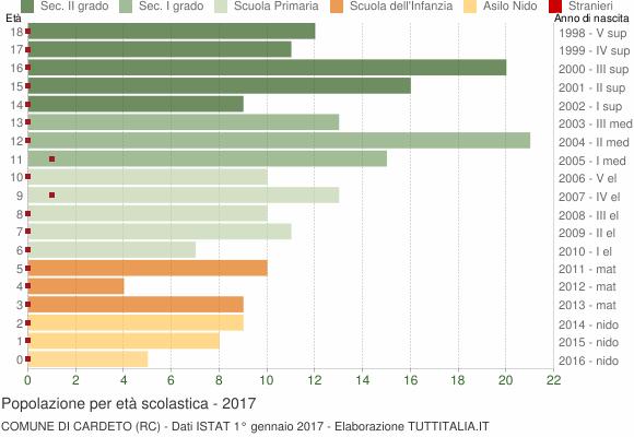 Grafico Popolazione in età scolastica - Cardeto 2017
