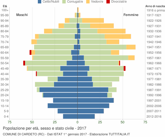 Grafico Popolazione per età, sesso e stato civile Comune di Cardeto (RC)