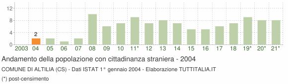 Grafico andamento popolazione stranieri Comune di Altilia (CS)