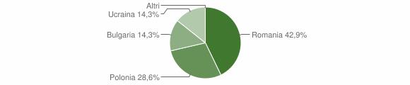 Grafico cittadinanza stranieri - Altilia 2018
