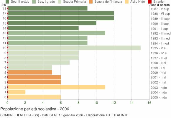 Grafico Popolazione in età scolastica - Altilia 2006