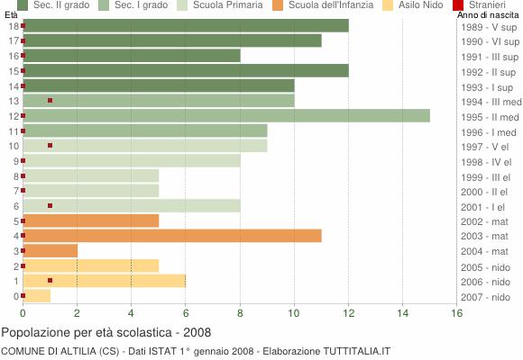 Grafico Popolazione in età scolastica - Altilia 2008