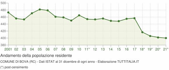 Andamento popolazione Comune di Bova (RC)