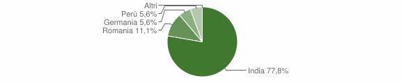 Grafico cittadinanza stranieri - Bova 2019