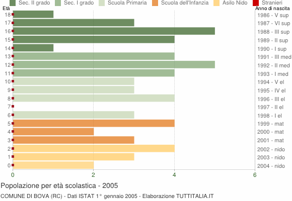 Grafico Popolazione in età scolastica - Bova 2005