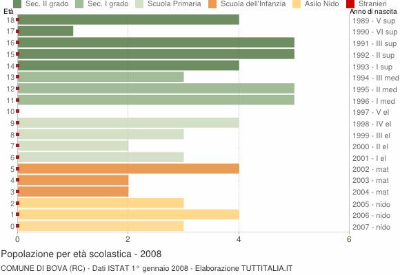 Grafico Popolazione in età scolastica - Bova 2008