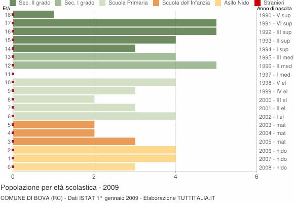 Grafico Popolazione in età scolastica - Bova 2009