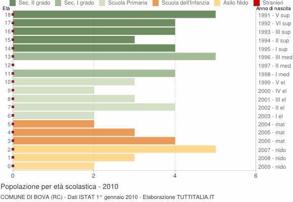 Grafico Popolazione in età scolastica - Bova 2010