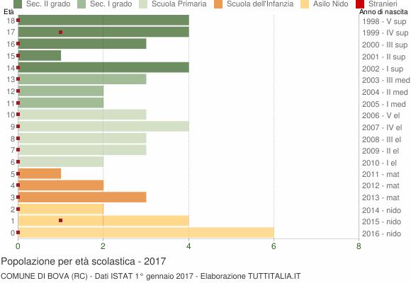 Grafico Popolazione in età scolastica - Bova 2017