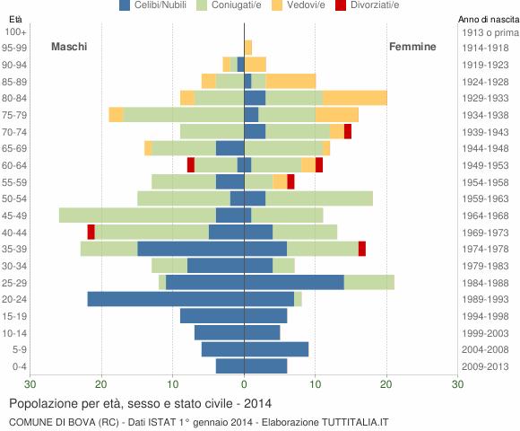 Grafico Popolazione per età, sesso e stato civile Comune di Bova (RC)