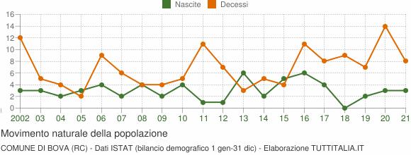 Grafico movimento naturale della popolazione Comune di Bova (RC)