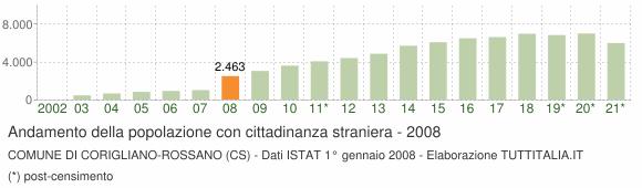 Grafico andamento popolazione stranieri Comune di Corigliano-Rossano (CS)