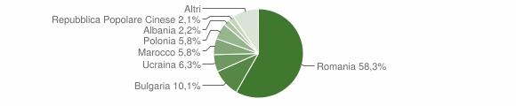 Grafico cittadinanza stranieri - Corigliano-Rossano 2016