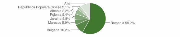 Grafico cittadinanza stranieri - Corigliano-Rossano 2018